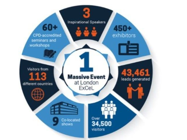 IFSEC International 2021: le date dell'evento in presenza e le iniziative online